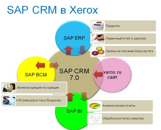 SAP CRM панель