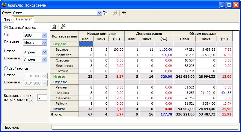 Sales Expert 2 модуль