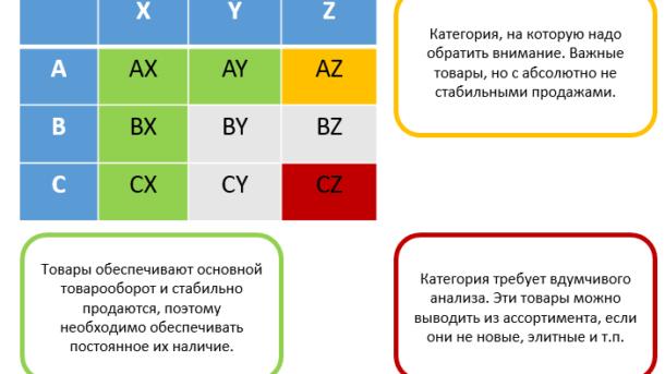 ABC и XYZ анализ продаж
