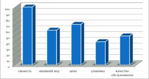 Анализ конкурентоспособности товара