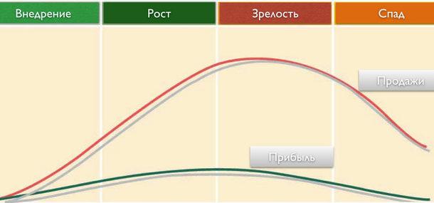 Анализ жизненного цикла товара