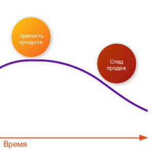 нализ жизненного цикла товара