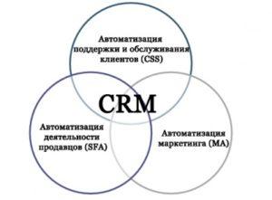 Модуль CRM