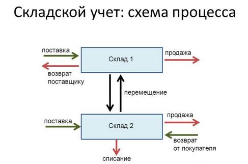 Складской учет товаров