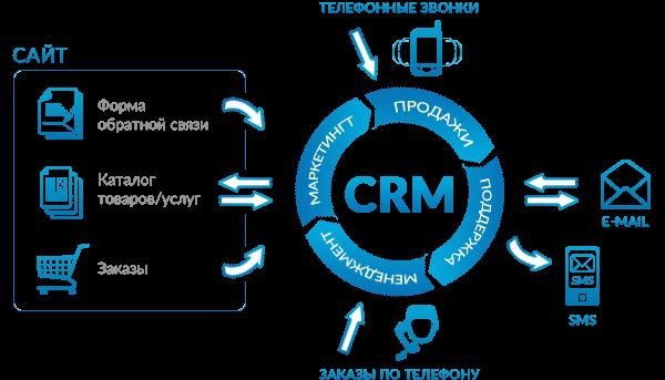 CRM для производства