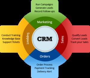 CRM для маркетинга
