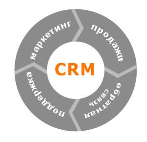 Стратегия CRM