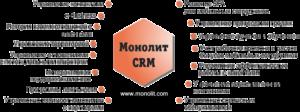 Монолит: CRM