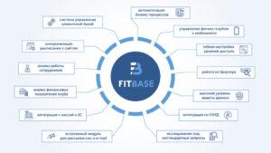 FitBase фото