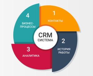 Кому необходима CRM-система фото